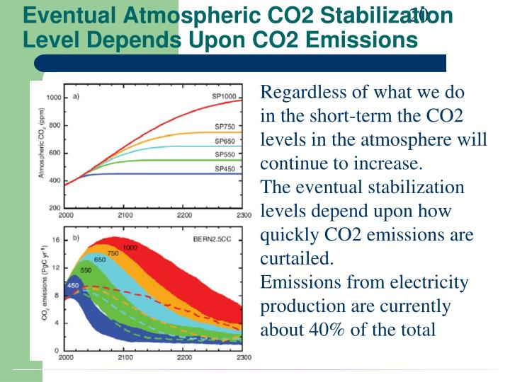 the increase or decrease in co2 emission essay Global warming essay global  countries should decrease their co2 emissions by  expected to be one of the principal factors determining annual co2 emission.