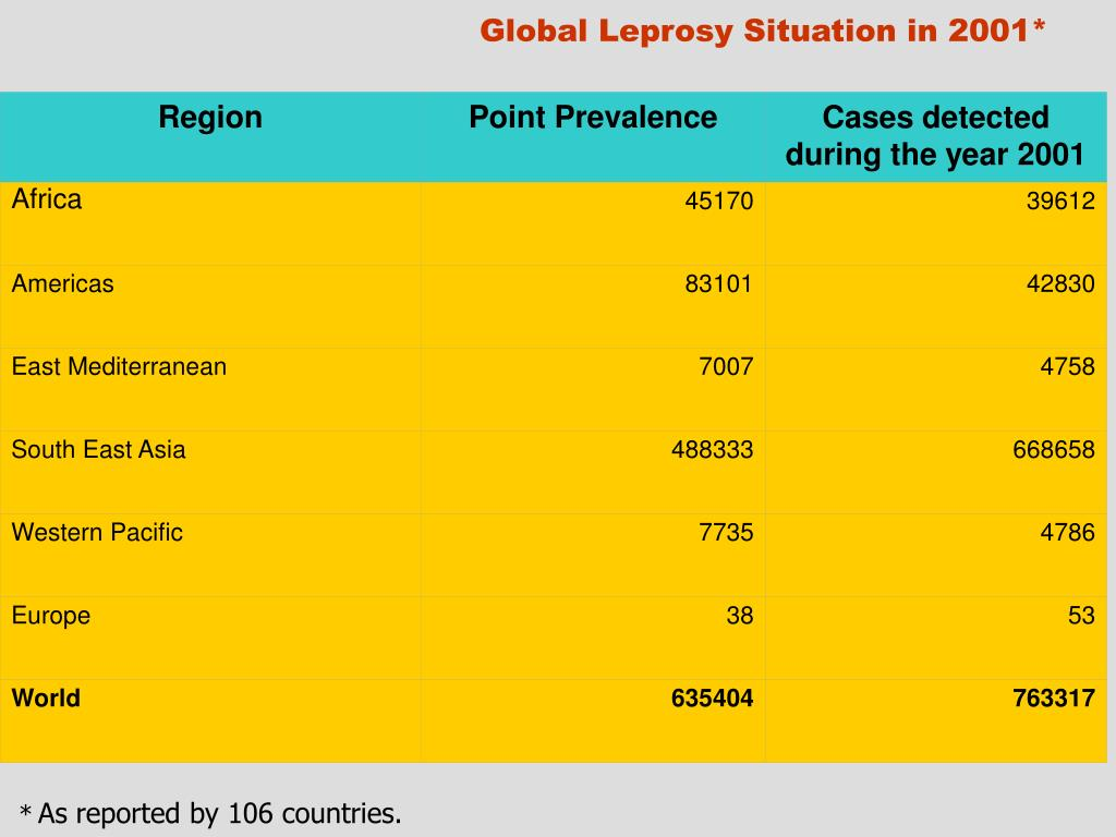 Global Leprosy Situation in 2001*