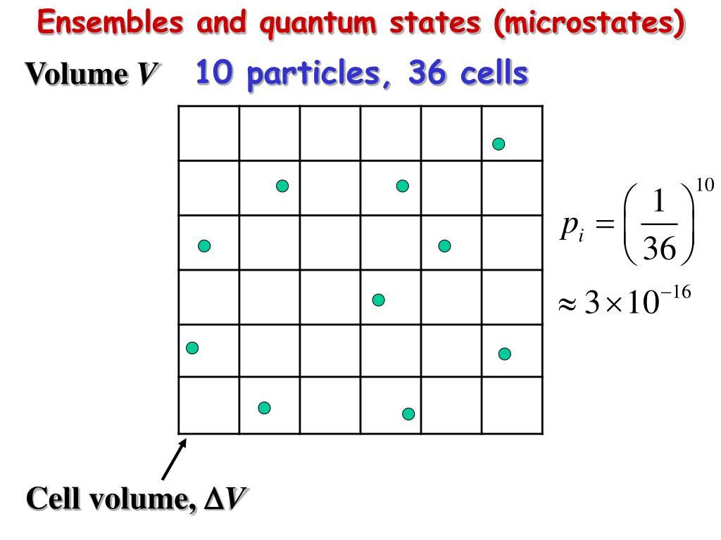 Ensembles and quantum states (microstates)