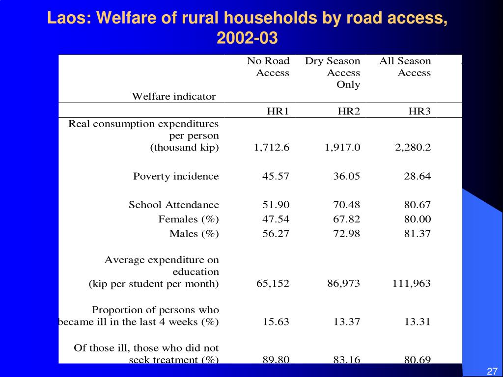 Laos: Welfare of rural households by road access, 2002-03