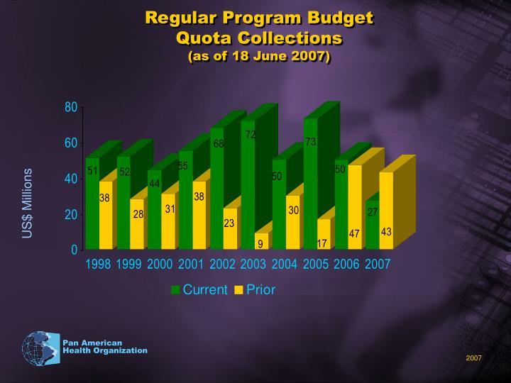 Regular Program Budget