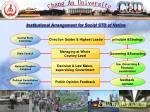 institutional arrangement for social std of nation
