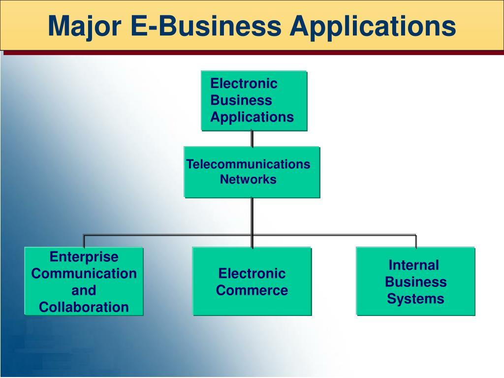 Major E-Business Applications