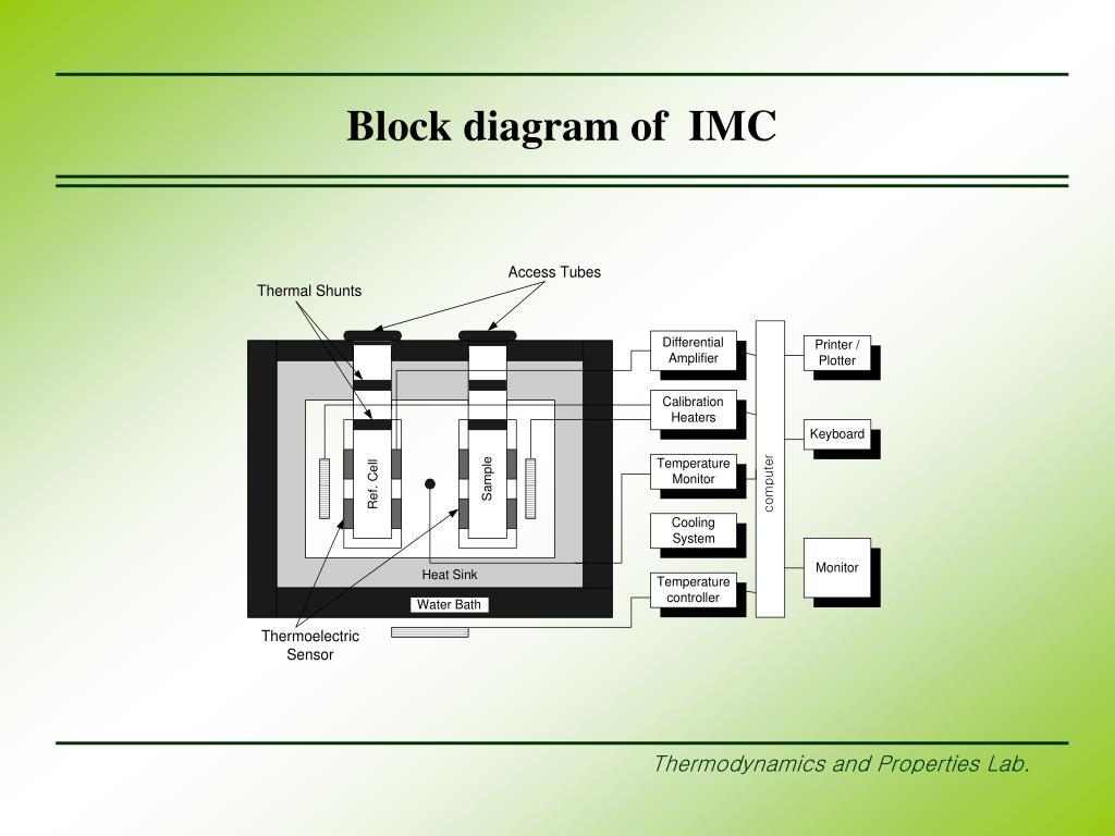 Block diagram of  IMC