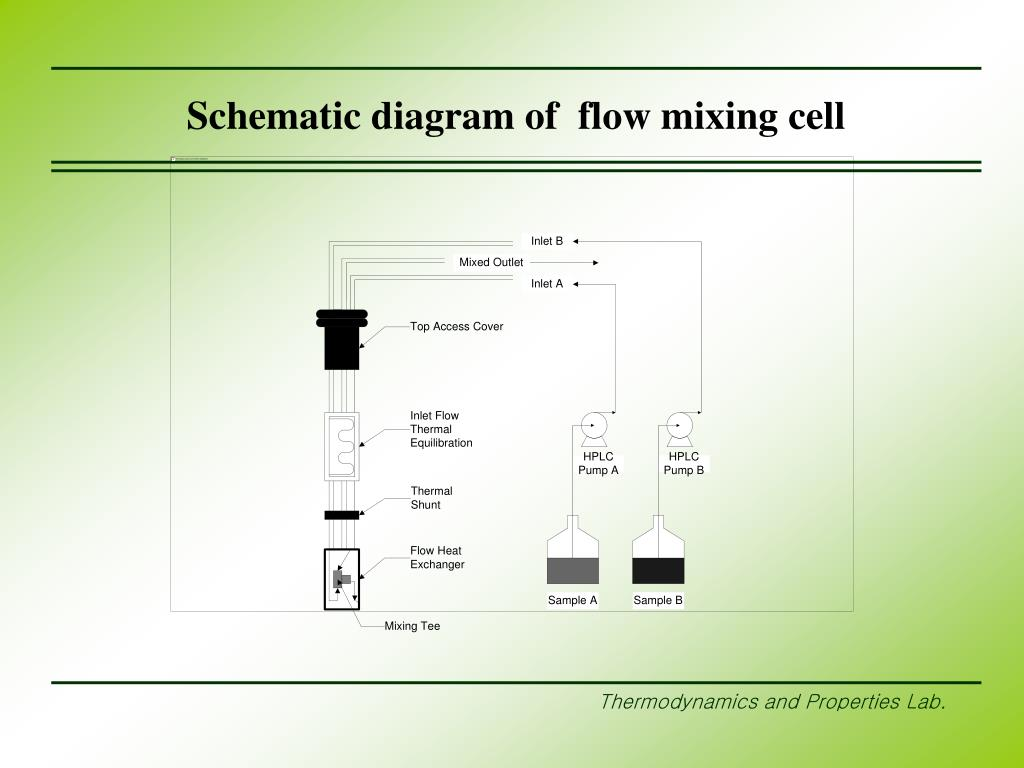 Schematic diagram of  flow mixing cell