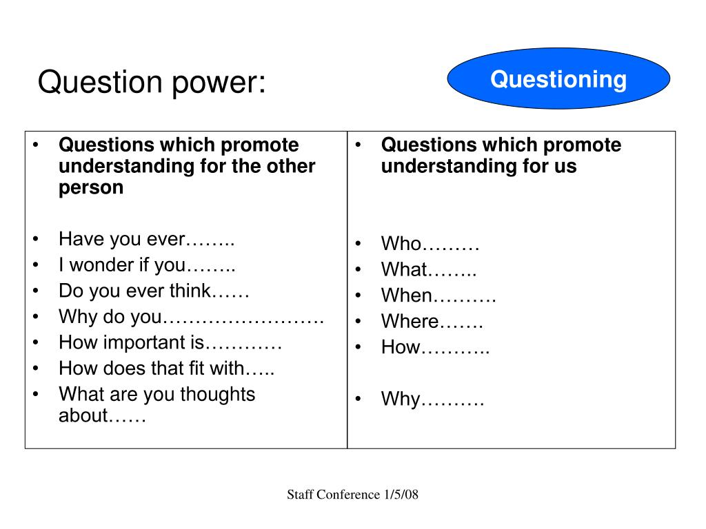 Questions which promote understanding for the other person