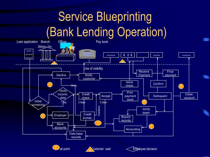 Ppt chapter 5 the service delivery system powerpoint service blueprinting bank lending operation malvernweather Gallery