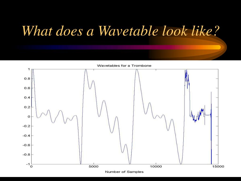 What does a Wavetable look like?