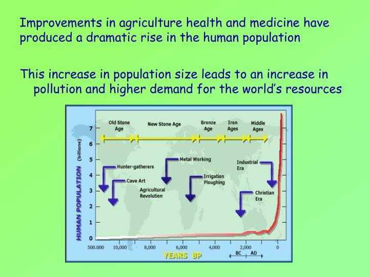pollution and human population increases