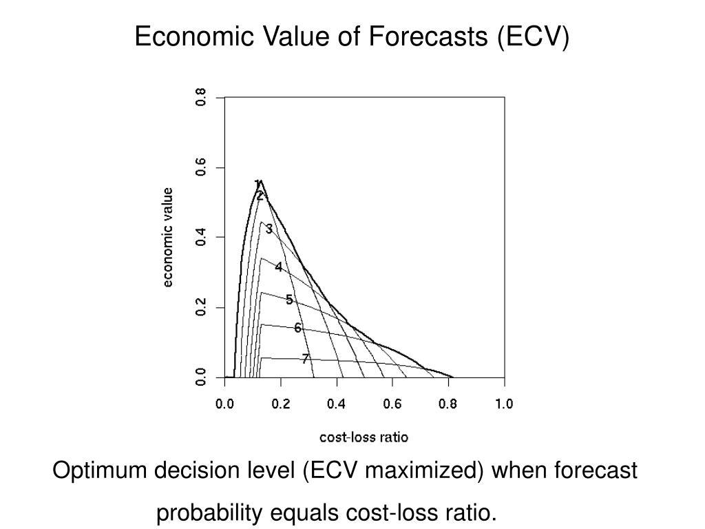 Economic Value of Forecasts (ECV)