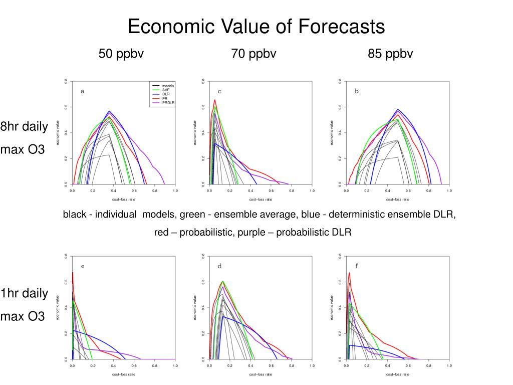 Economic Value of Forecasts