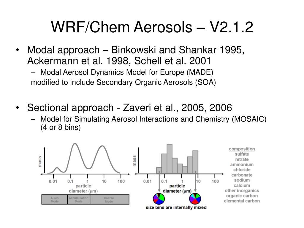 WRF/Chem Aerosols – V2.1.2