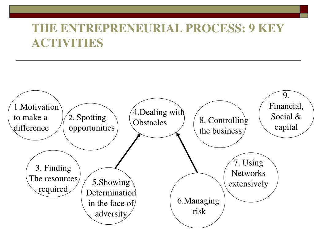 THE ENTREPRENEURIAL PROCESS: 9 KEY ACTIVITIES