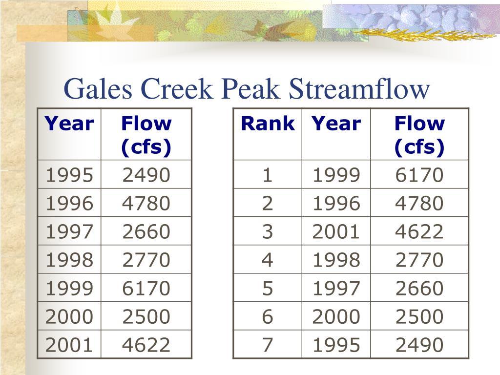 Gales Creek Peak Streamflow