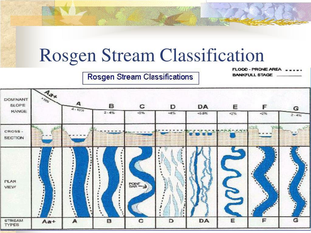 Rosgen Stream Classification