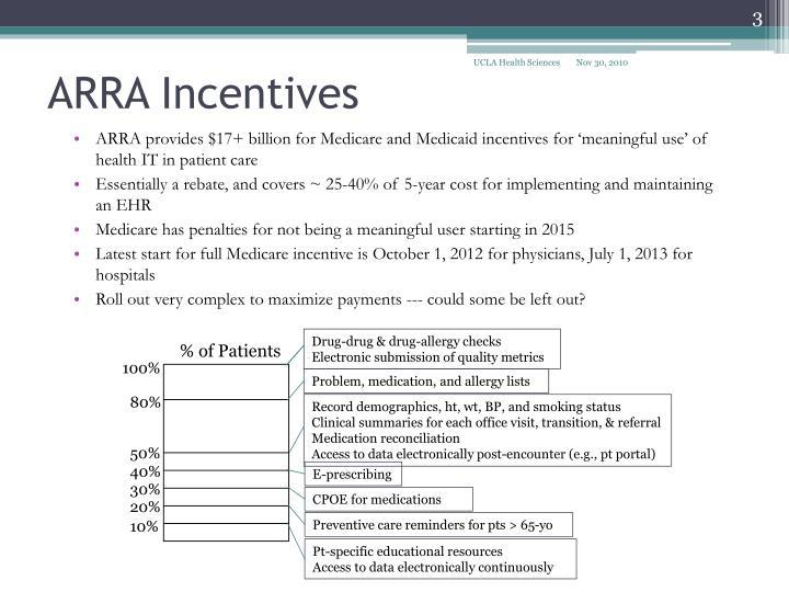 Arra incentives