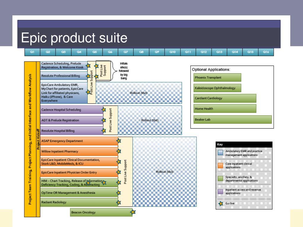 Epic product suite