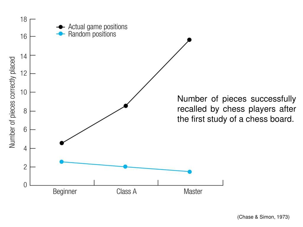 Number of pieces successfully recalled by chess players after the first study of a chess board.