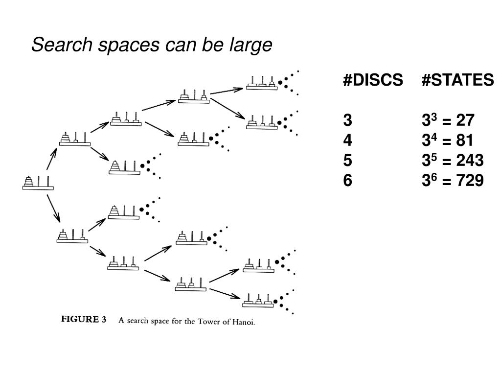Search spaces can be large