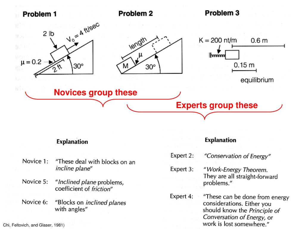 Novices group these