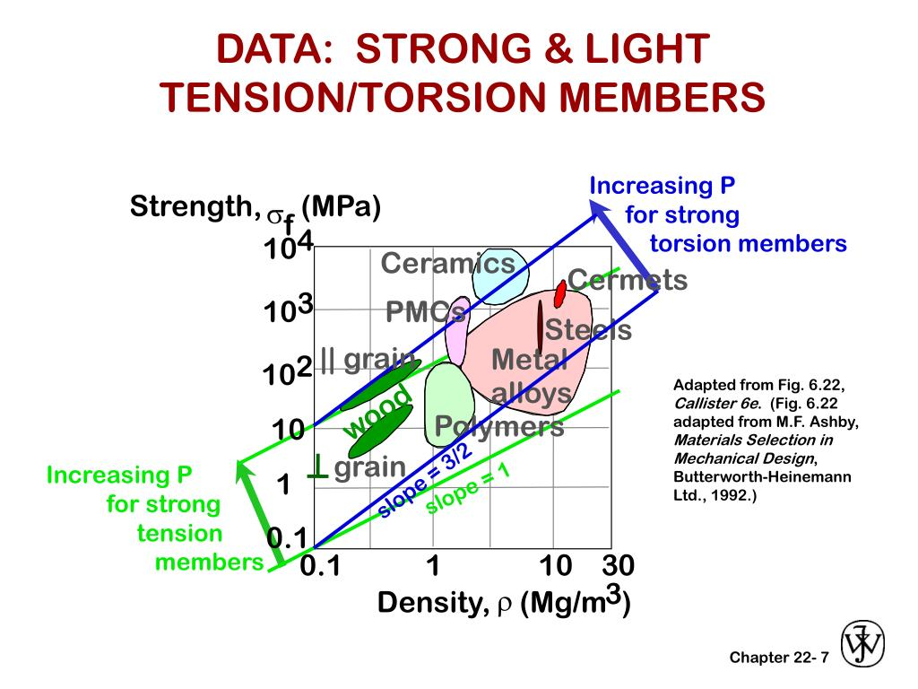 DATA:  STRONG & LIGHT TENSION/TORSION MEMBERS