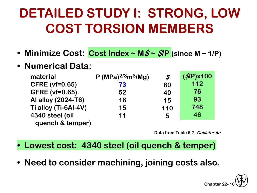DETAILED STUDY I:  STRONG, LOW COST TORSION MEMBERS