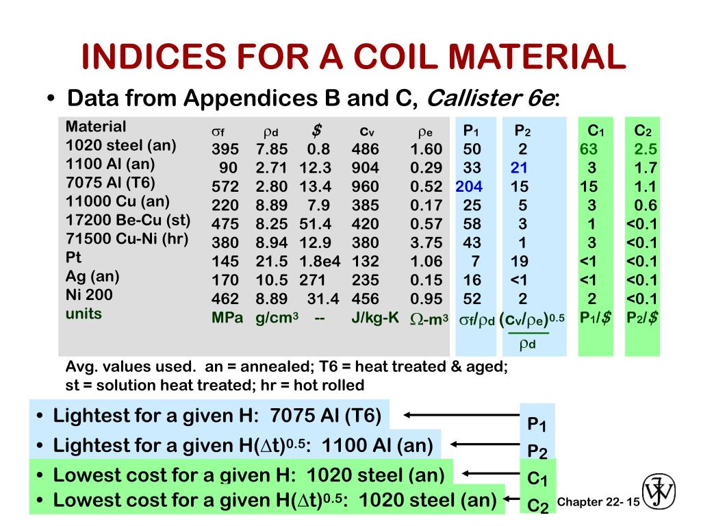 INDICES FOR A COIL MATERIAL