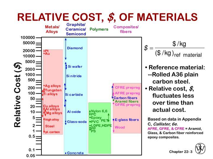 Relative cost of materials