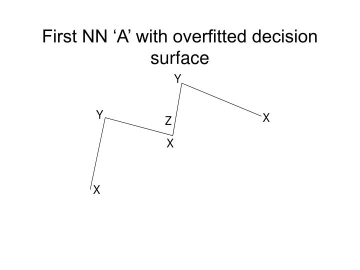 First NN 'A' with overfitted decision surface