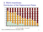 3 work incentives distribution of net replacement rates