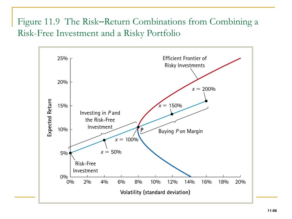 Figure 11.9  The Risk