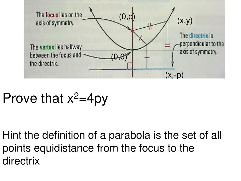 Ppt Prove That X 2 4py Hint The Definition Of A Parabola Is The