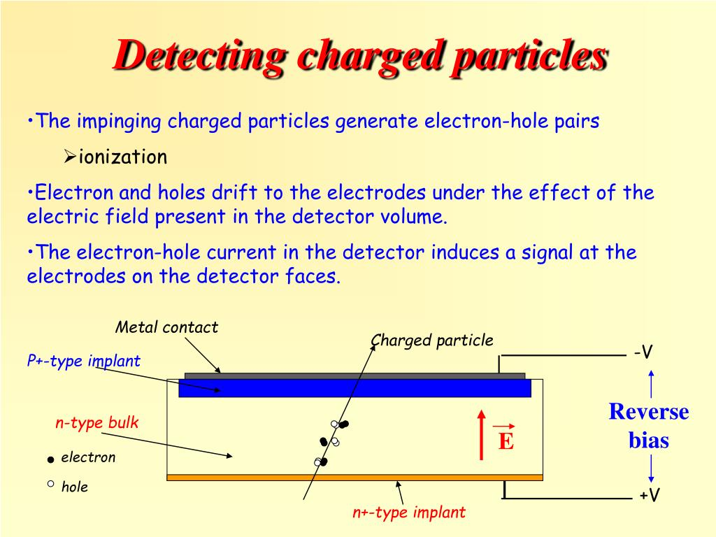 Charged particle