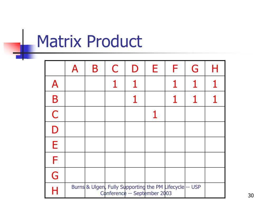Matrix Product