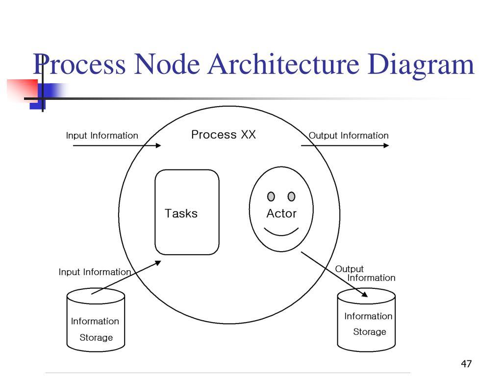 Process Node Architecture Diagram