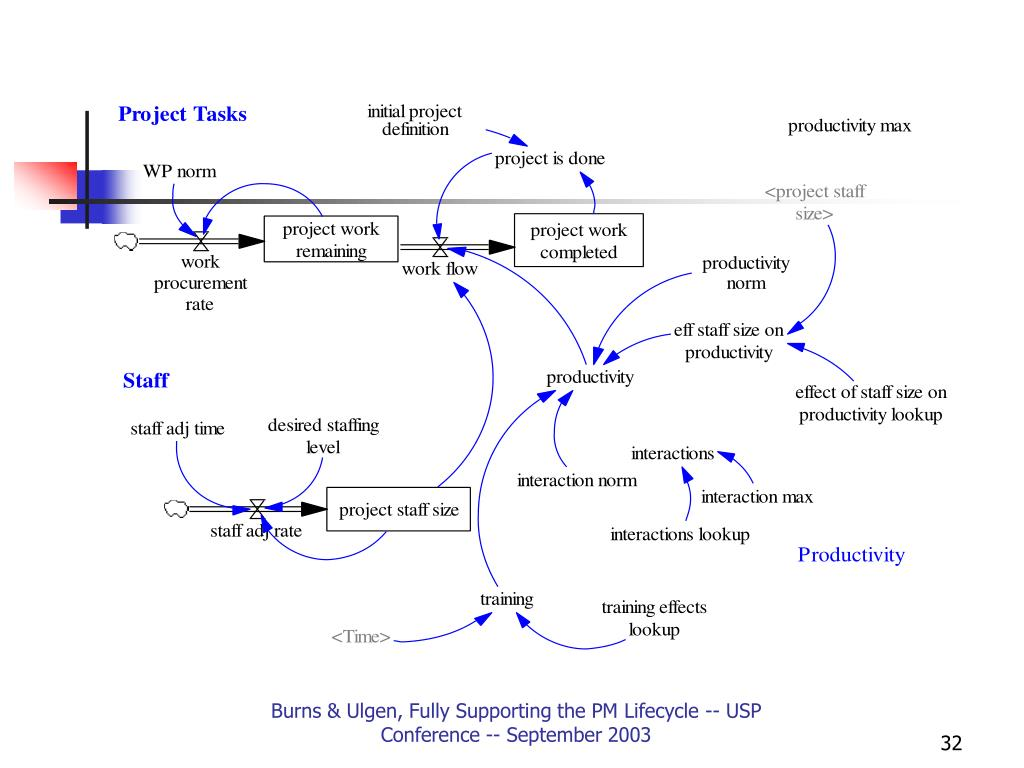 Burns & Ulgen, Fully Supporting the PM Lifecycle -- USP Conference -- September 2003