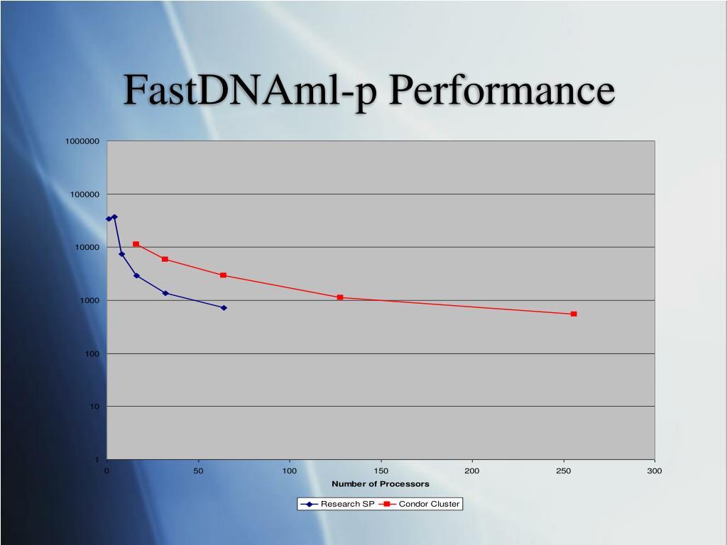 FastDNAml-p Performance