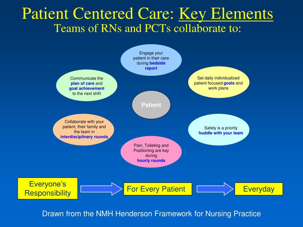 Engage your patient in their care during