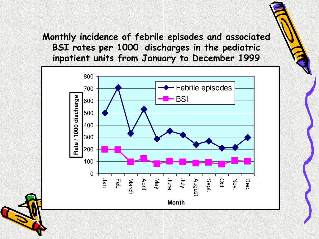 Monthly incidence of febrile episodes and associated BSI rates per 1000