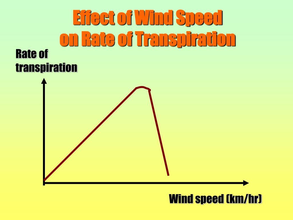 Wind speed (km/hr)