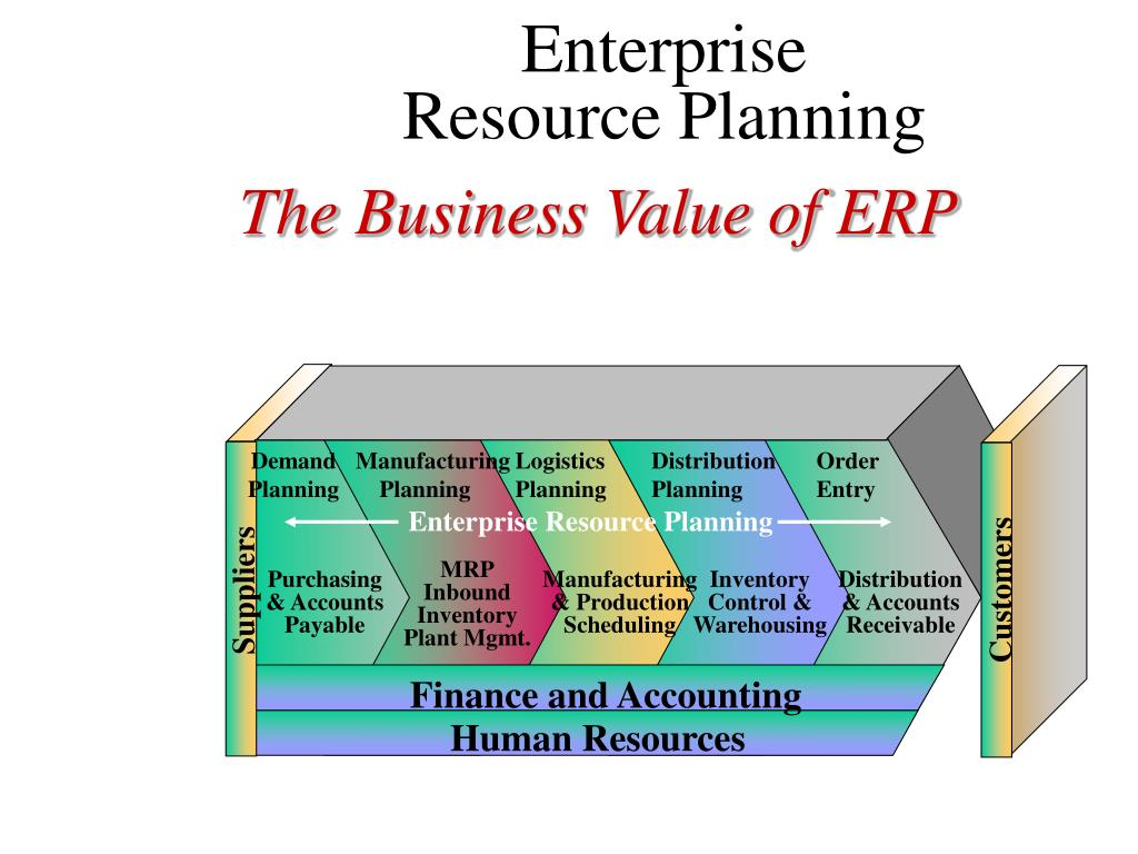 Ppt Erp Crm Scm Powerpoint Presentation Free Download Id 308212