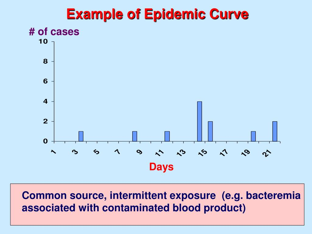 Example of Epidemic Curve