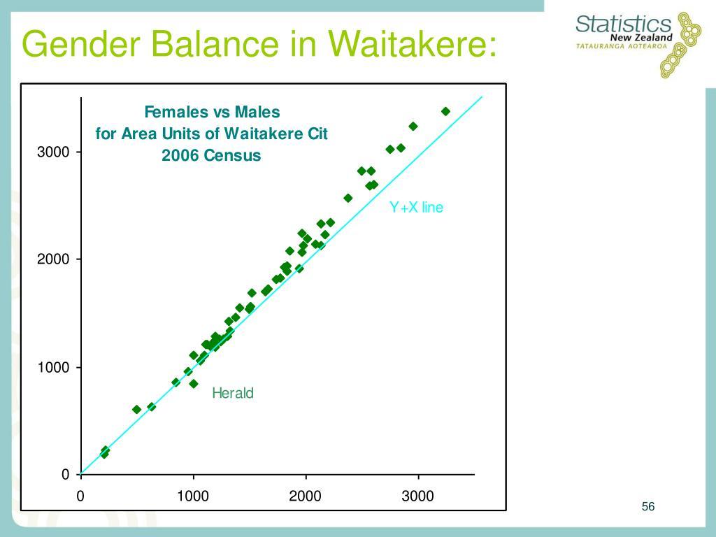 Gender Balance in Waitakere: