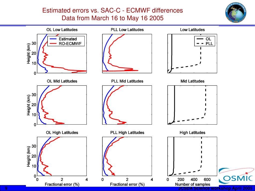 Estimated errors vs. SAC-C - ECMWF differences