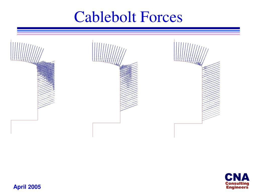 Cablebolt Forces