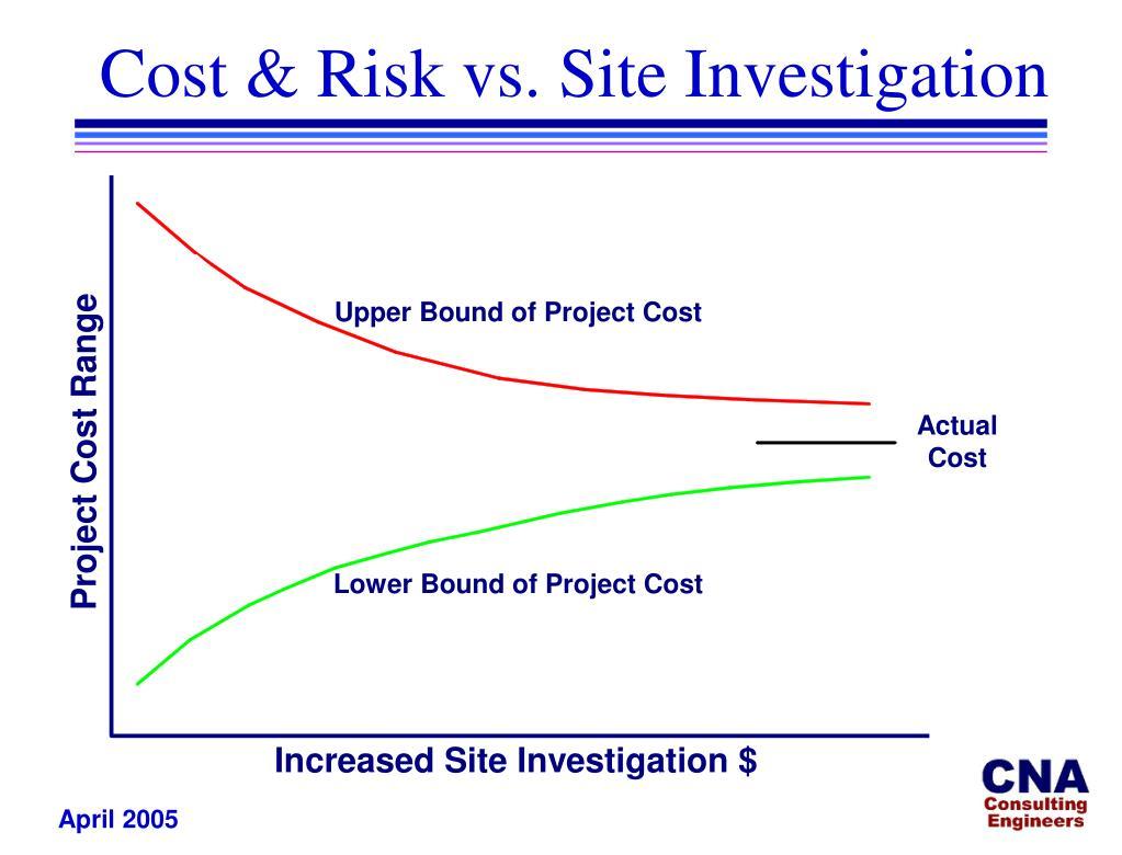 Cost & Risk vs. Site Investigation