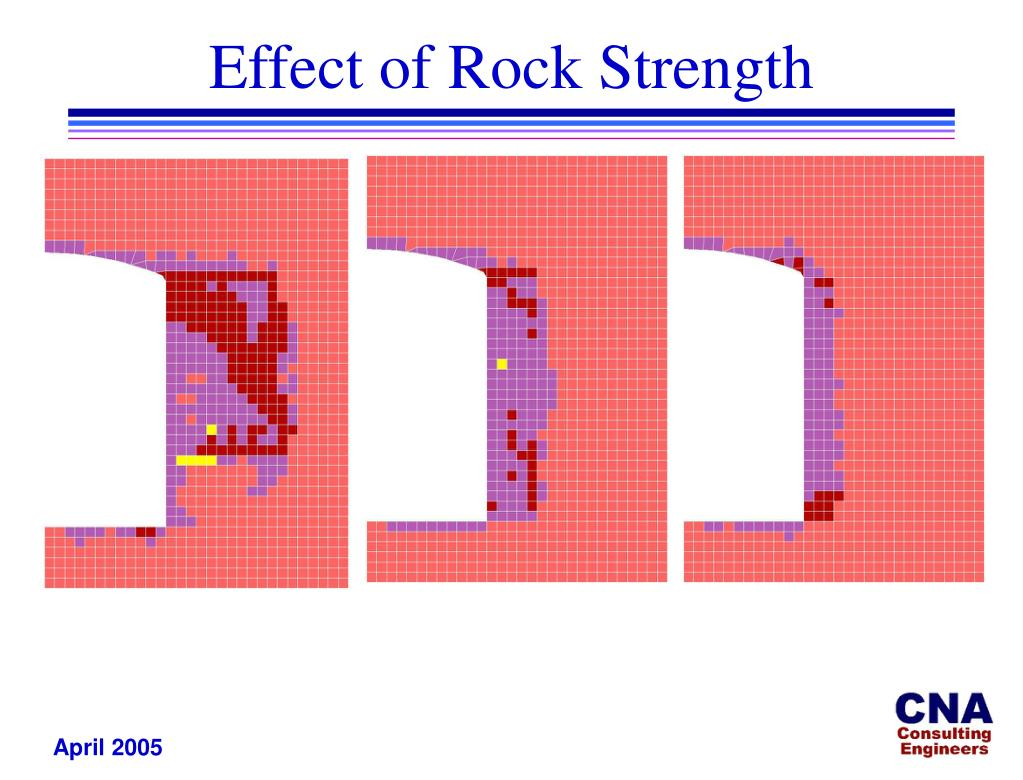 Effect of Rock Strength