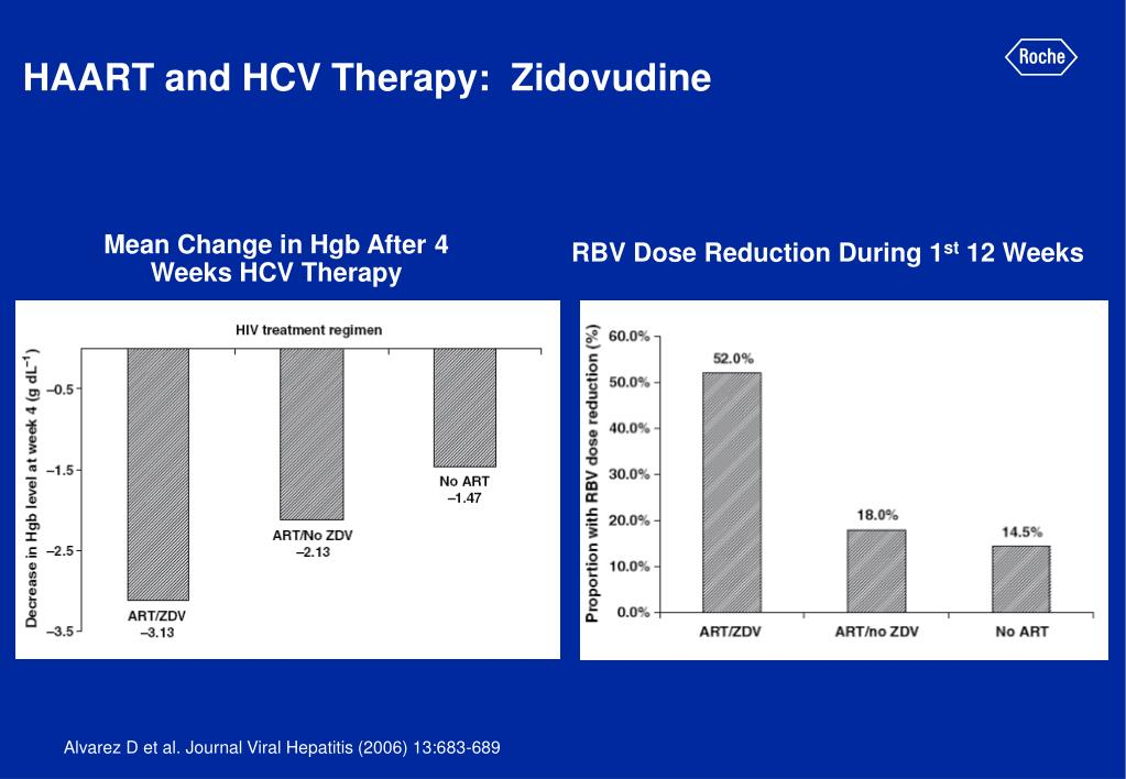 HAART and HCV Therapy:  Zidovudine
