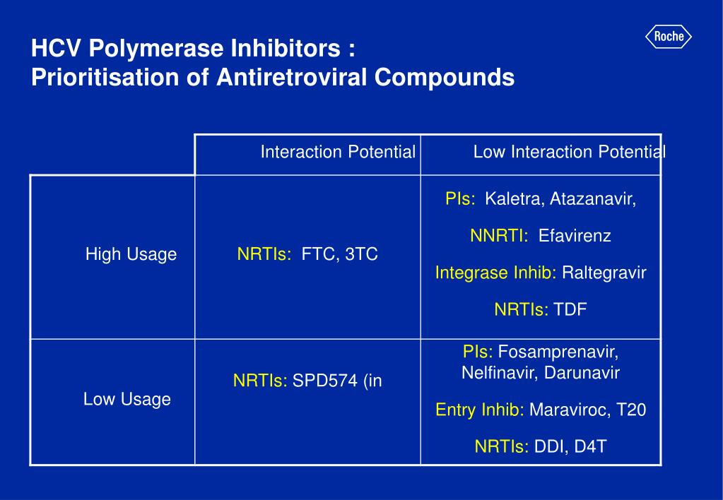 HCV Polymerase Inhibitors :