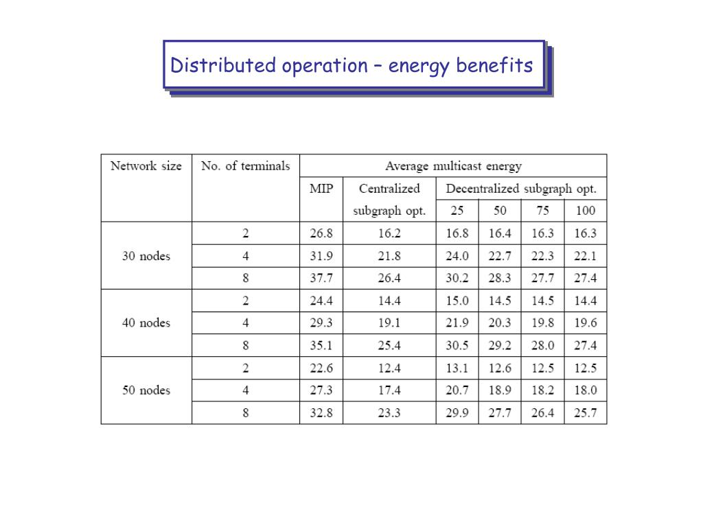 Distributed operation – energy benefits